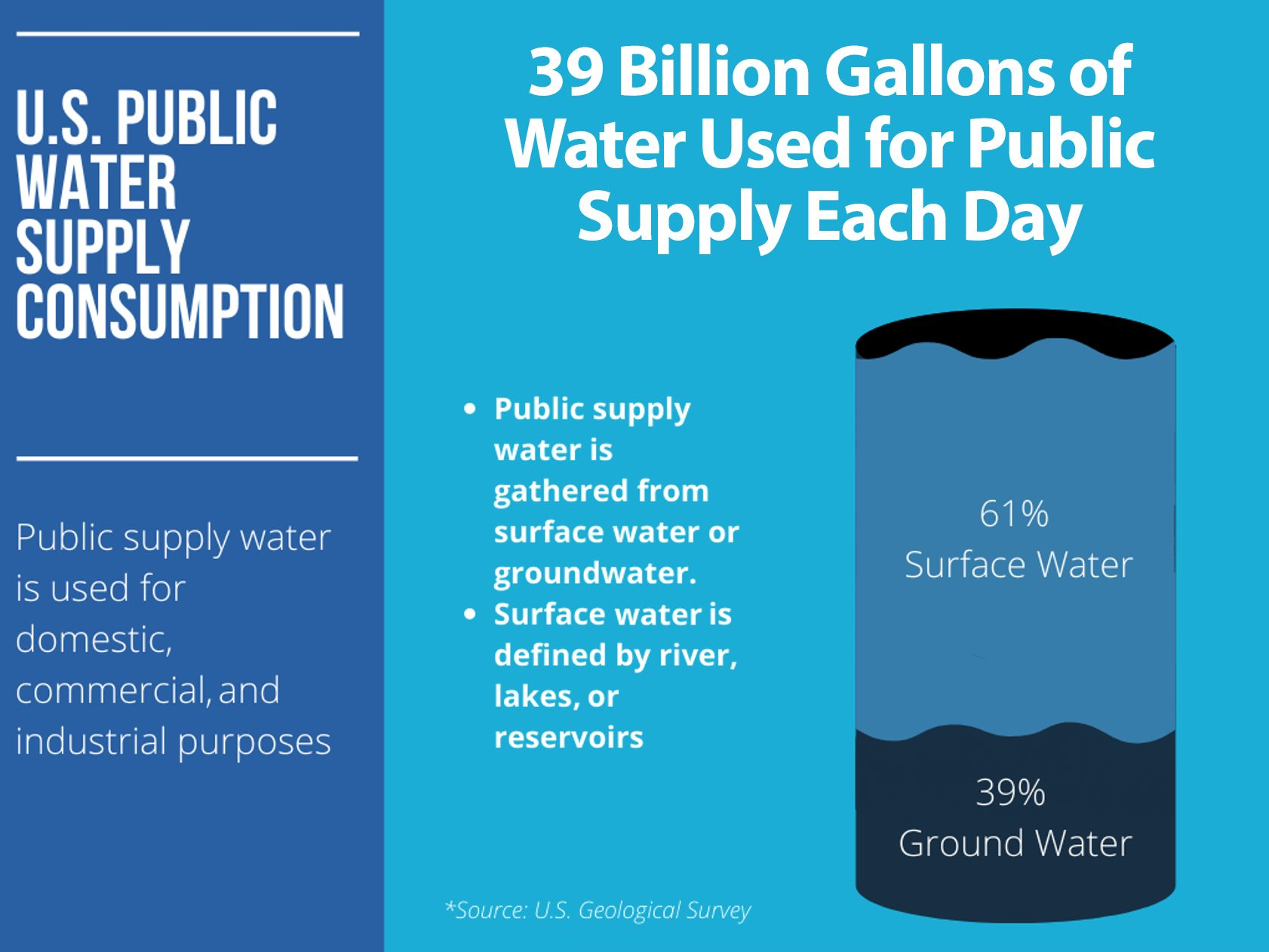 public water supply consumption