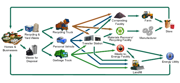 solid waste management infrastructure